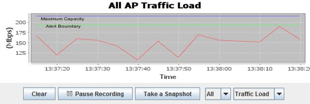 The traffic load performance chart