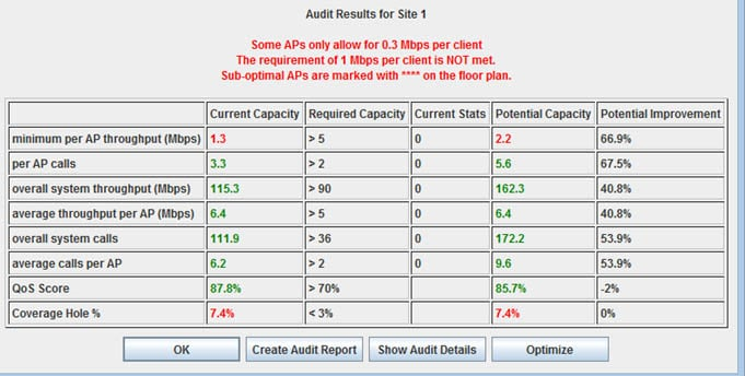 WLAN Audit results