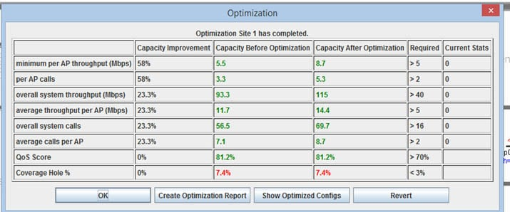 WLAN optimization results