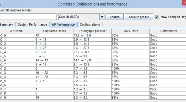 Wireless LAN optimized configurations and performance