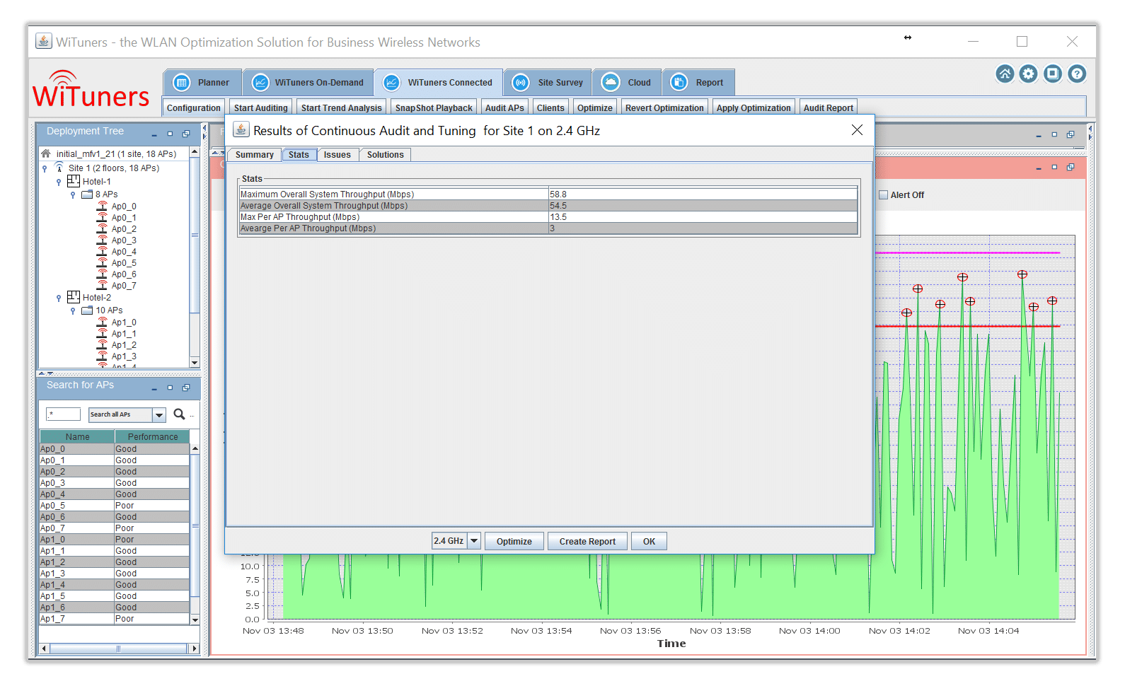 performance stats in WiFi Monitoring Software
