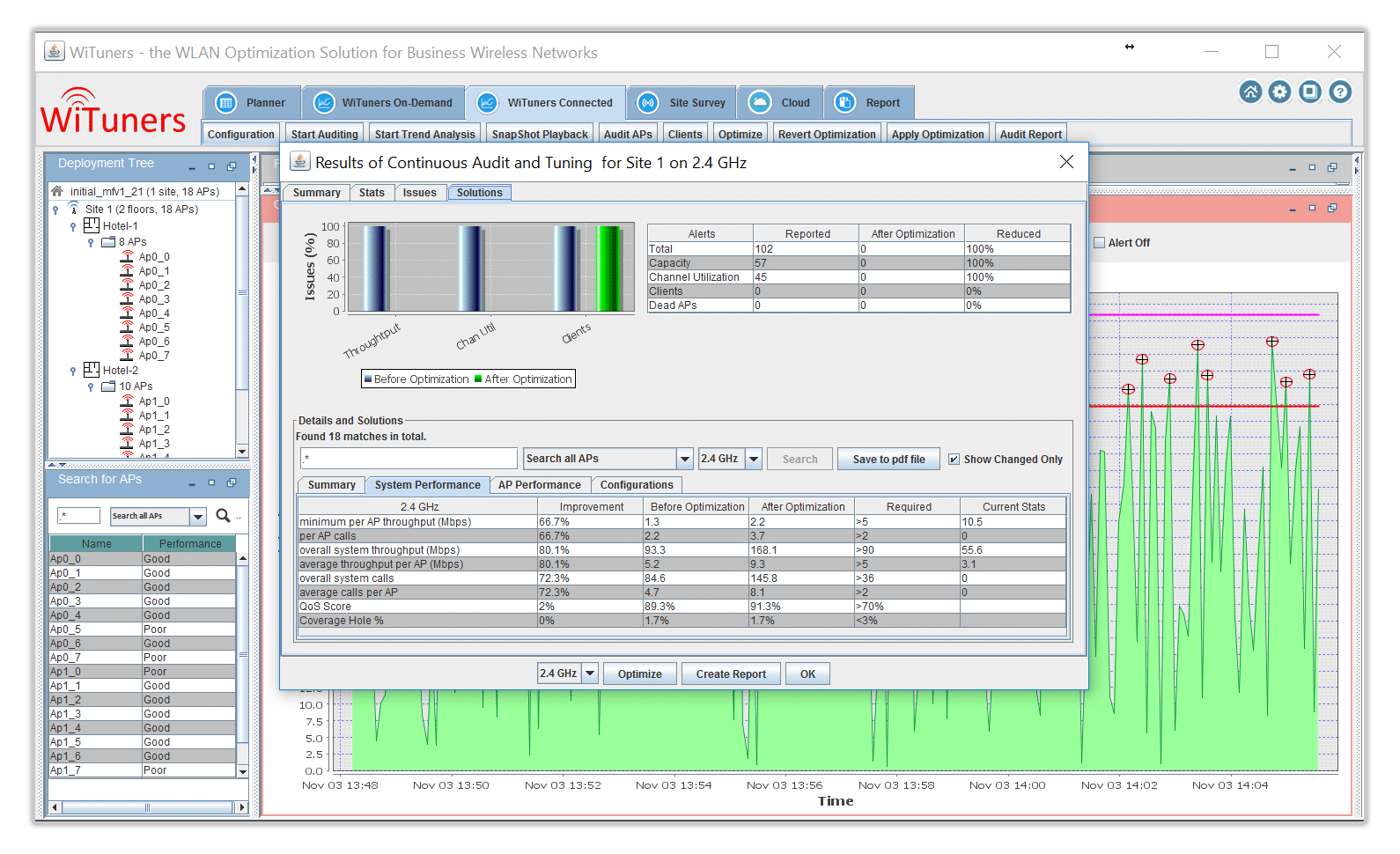 optimization solutions in WiFi Monitoring Software