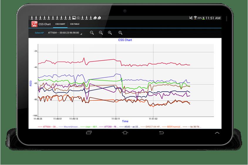 wifi monitor chart online WiFi site survey