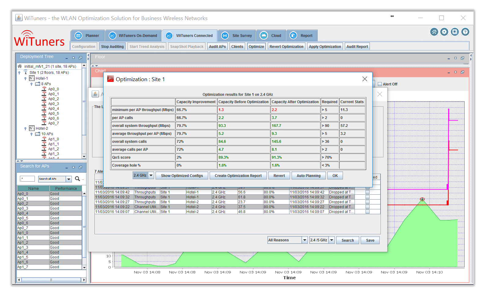 Optimization results in WiFi Monitoring Software